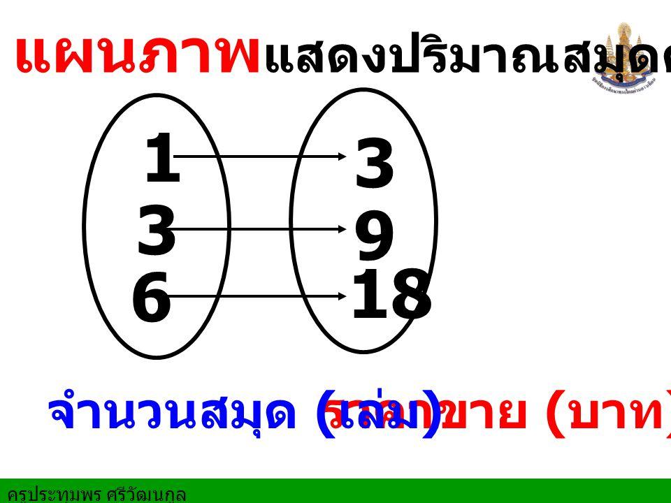 1 3 3 9 18 6 แผนภาพแสดงปริมาณสมุดคู่กับราคาขาย จำนวนสมุด (เล่ม)