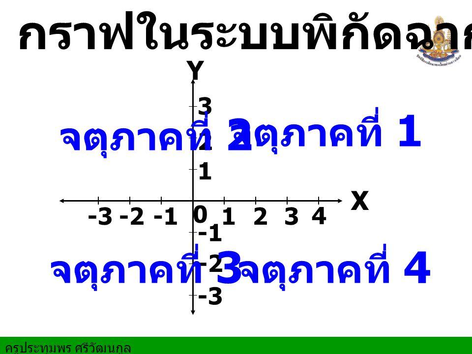 กราฟในระบบพิกัดฉาก จตุภาคที่ 1 จตุภาคที่ 2 จตุภาคที่ 3 จตุภาคที่ 4 Y X