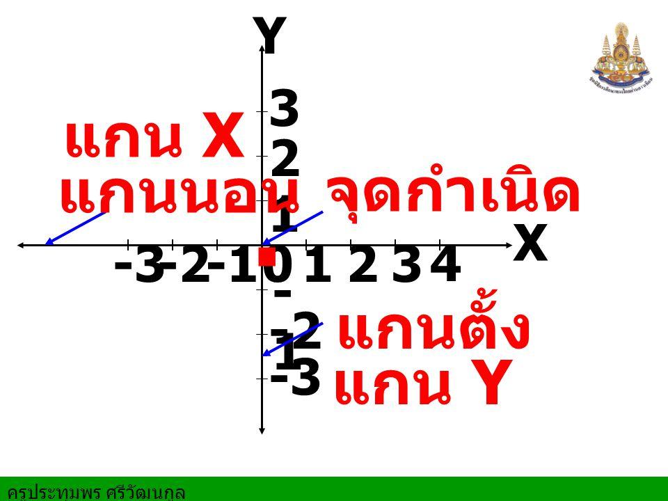 . แกน X แกนนอน จุดกำเนิด แกนตั้ง แกน Y Y 3 2 1 X -3 -2 -1 1 2 3 4 -1