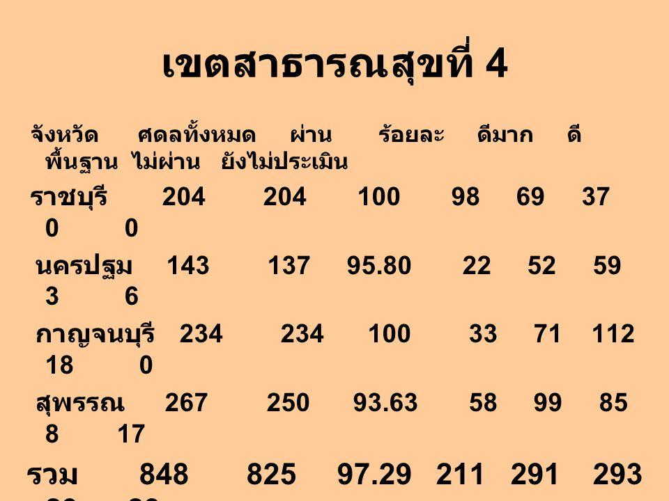 เขตสาธารณสุขที่ 4 นครปฐม 143 137 95.80 22 52 59 3 6