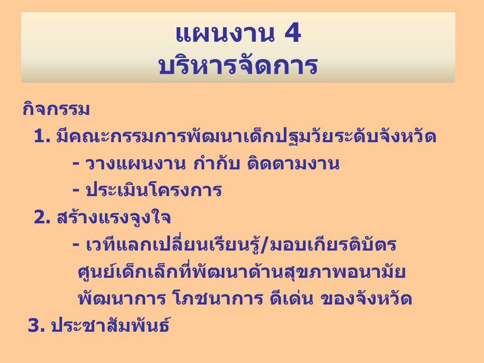 แผนงาน 4 บริหารจัดการ กิจกรรม