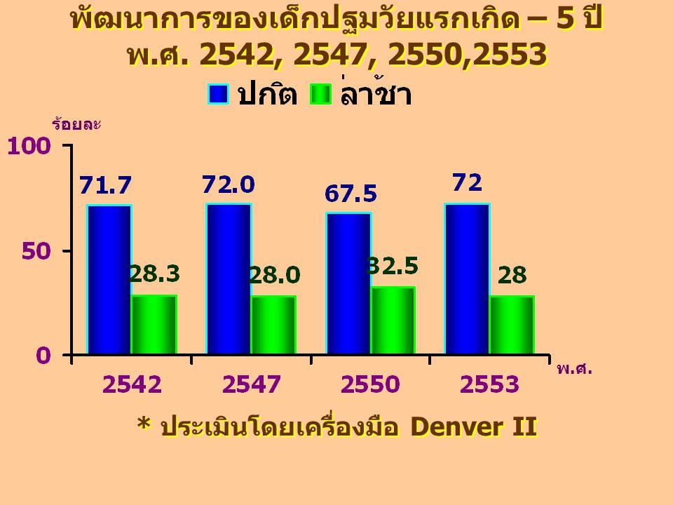 พัฒนาการของเด็กปฐมวัยแรกเกิด – 5 ปี พ.ศ. 2542, 2547, 2550,2553