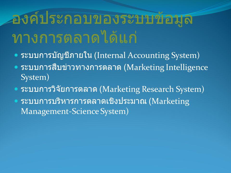 องค์ประกอบของระบบข้อมูลทางการตลาดได้แก่