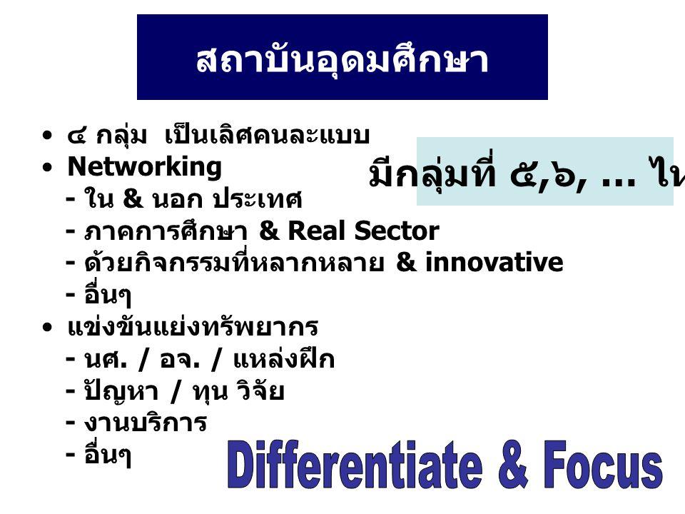 สถาบันอุดมศึกษา มีกลุ่มที่ ๕,๖, … ไหม Differentiate & Focus