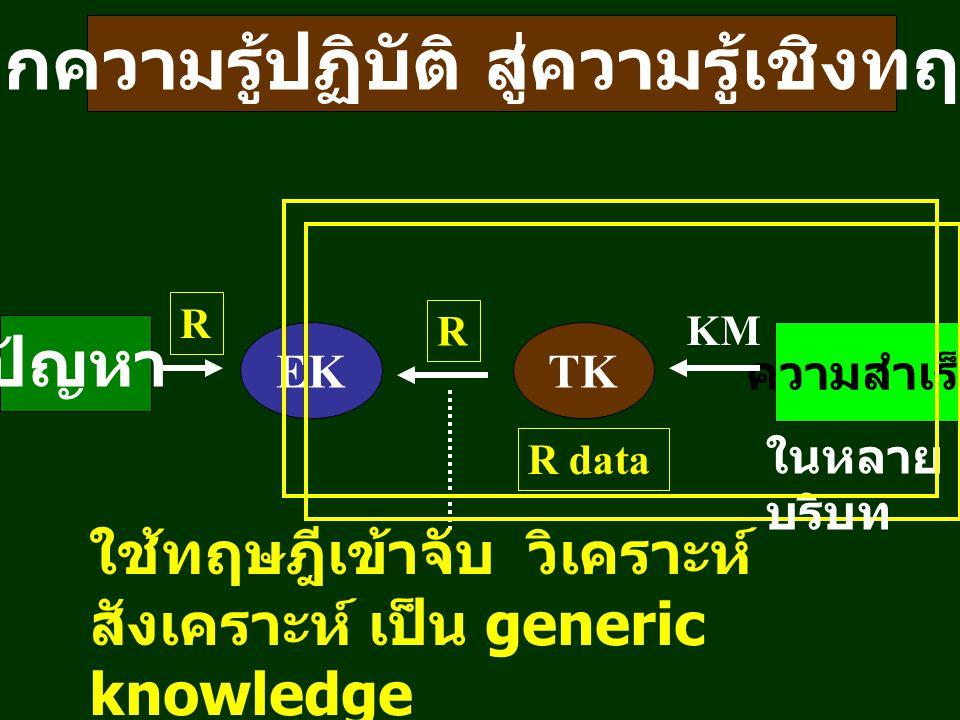 จากความรู้ปฏิบัติ สู่ความรู้เชิงทฤษฎี