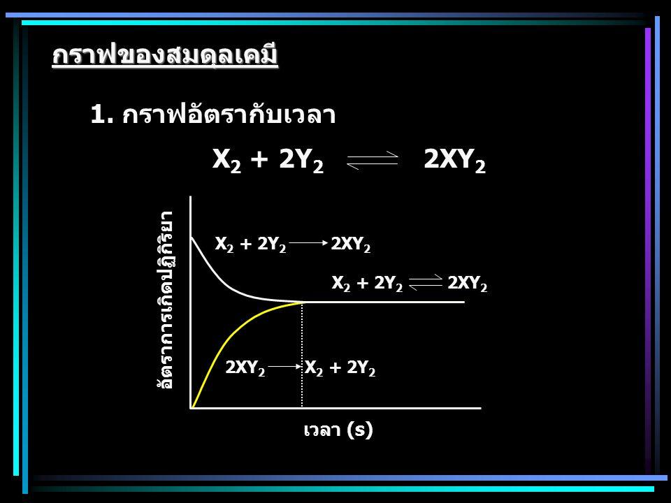กราฟของสมดุลเคมี 1. กราฟอัตรากับเวลา X2 + 2Y2 2XY2