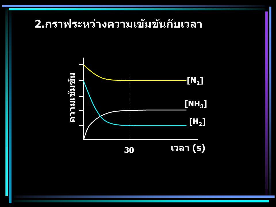2.กราฟระหว่างความเข้มข้นกับเวลา