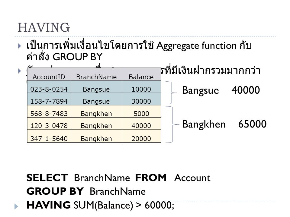 HAVING Bangsue 40000 Bangkhen 65000