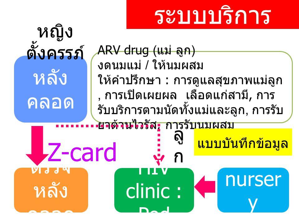 ระบบบริการ Z-card หลังคลอด ตรวจ HIV clinic : Ped nursery หลังคลอด