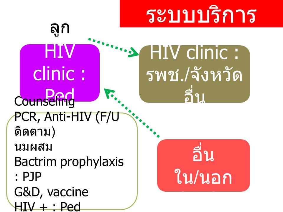 HIV clinic : รพช./จังหวัดอื่น