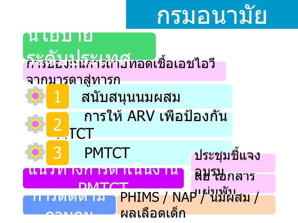 แนวทางการดำเนินงาน PMTCT