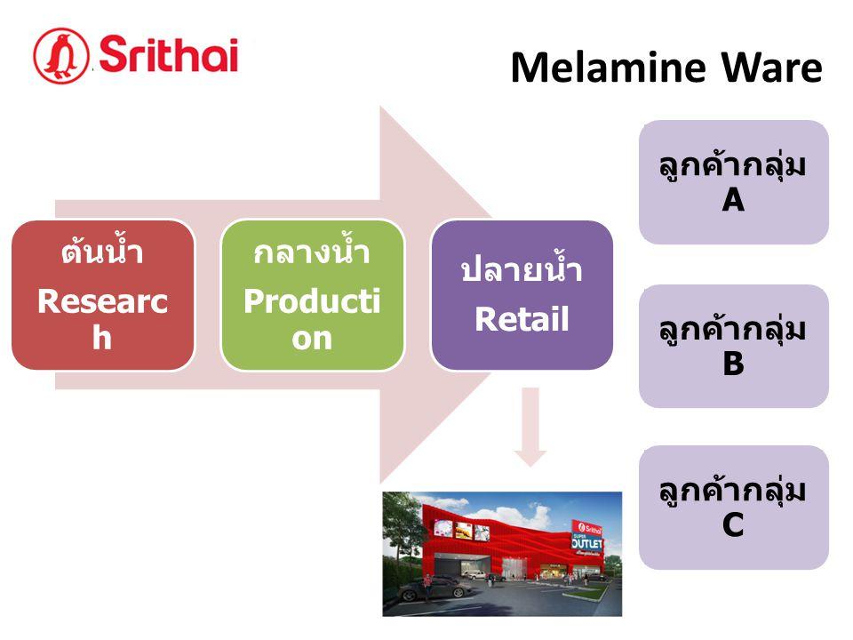 Melamine Ware ต้นน้ำ Research กลางน้ำ Production ปลายน้ำ Retail