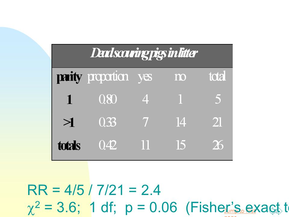 RR = 4/5 / 7/21 = 2.4 2 = 3.6; 1 df; p = 0.06 (Fisher's exact test (2-tailed) p = 0.13)