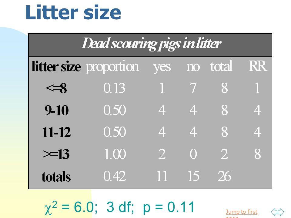 Litter size 2 = 6.0; 3 df; p = 0.11