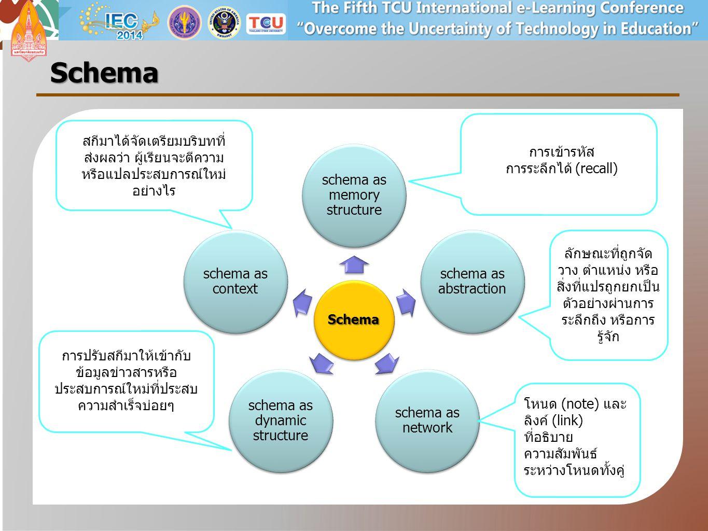 Schema สกีมาได้จัดเตรียมบริบทที่ส่งผลว่า ผู้เรียนจะตีความหรือแปลประสบการณ์ใหม่อย่างไร. การเข้ารหัส.