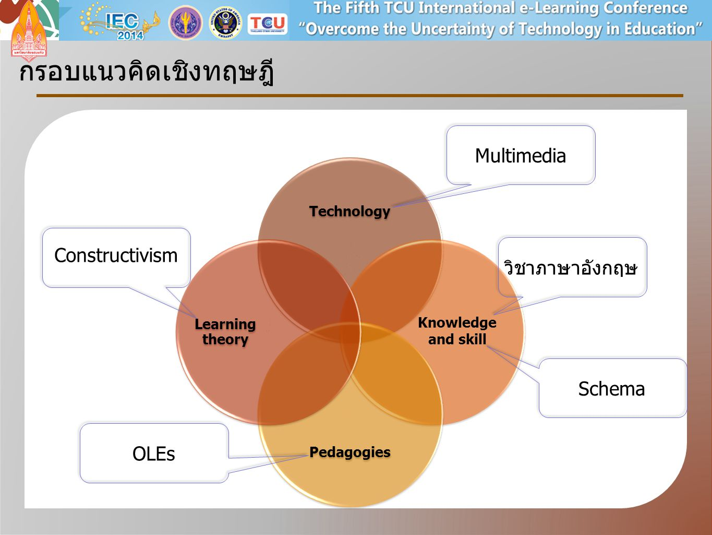 กรอบแนวคิดเชิงทฤษฎี Multimedia Constructivism วิชาภาษาอังกฤษ Schema