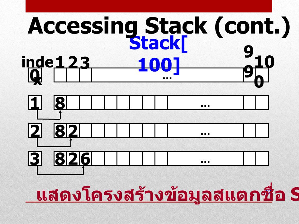 Accessing Stack (cont.)