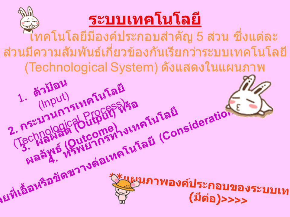 ระบบเทคโนโลยี เทคโนโลยีมีองค์ประกอบสำคัญ 5 ส่วน ซึ่งแต่ละส่วนมีความสัมพันธ์เกี่ยวข้องกันเรียกว่าระบบเทคโนโลยี (Technological System) ดังแสดงในแผนภาพ.