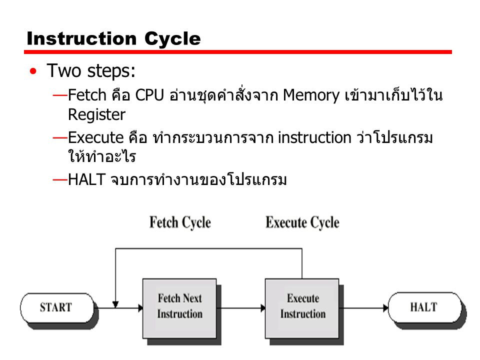 Instruction Cycle Two steps: