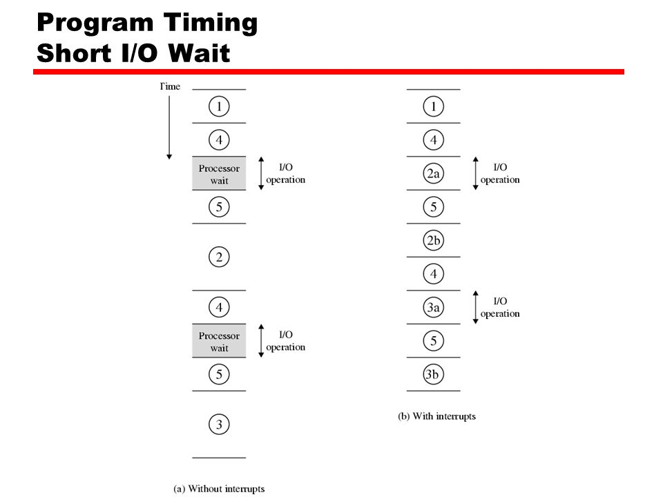 Program Timing Short I/O Wait