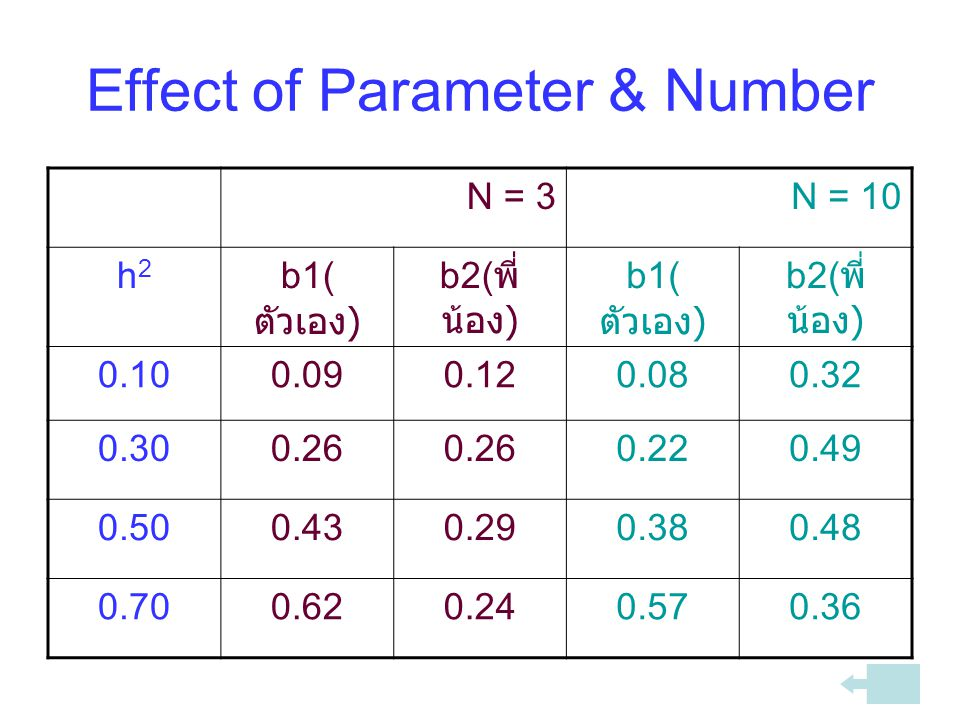 Effect of Parameter & Number