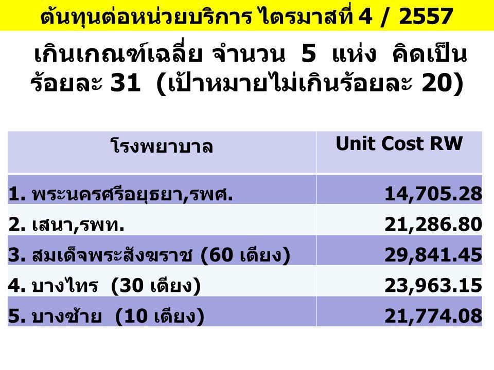 ต้นทุนต่อหน่วยบริการ ไตรมาสที่ 4 / 2557