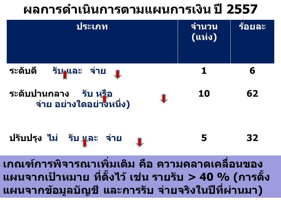ผลการดำเนินการตามแผนการเงิน ปี 2557