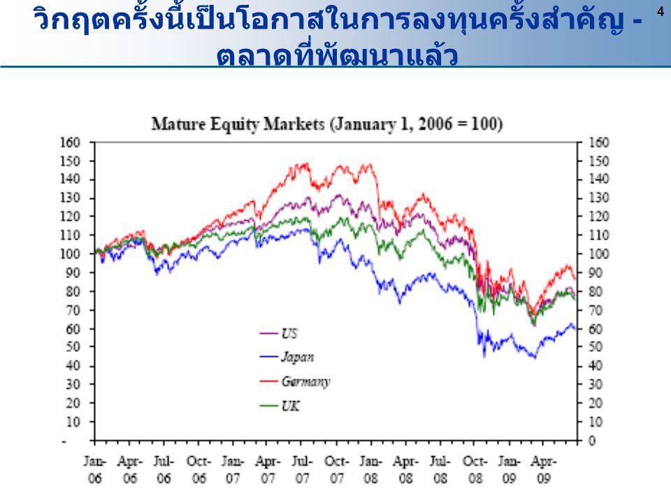 ตลาด Emerging Markets