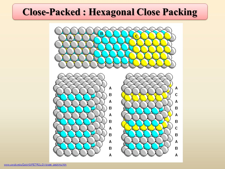 Close-Packed : Hexagonal Close Packing