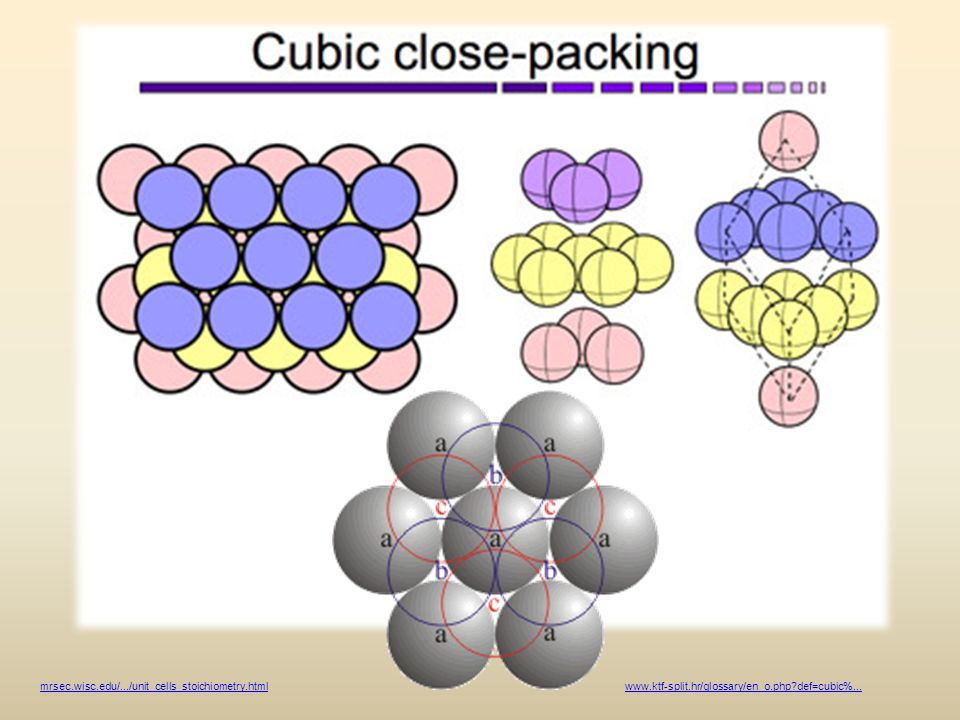 mrsec.wisc.edu/.../unit_cells_stoichiometry.html www.ktf-split.hr/glossary/en_o.php def=cubic%...