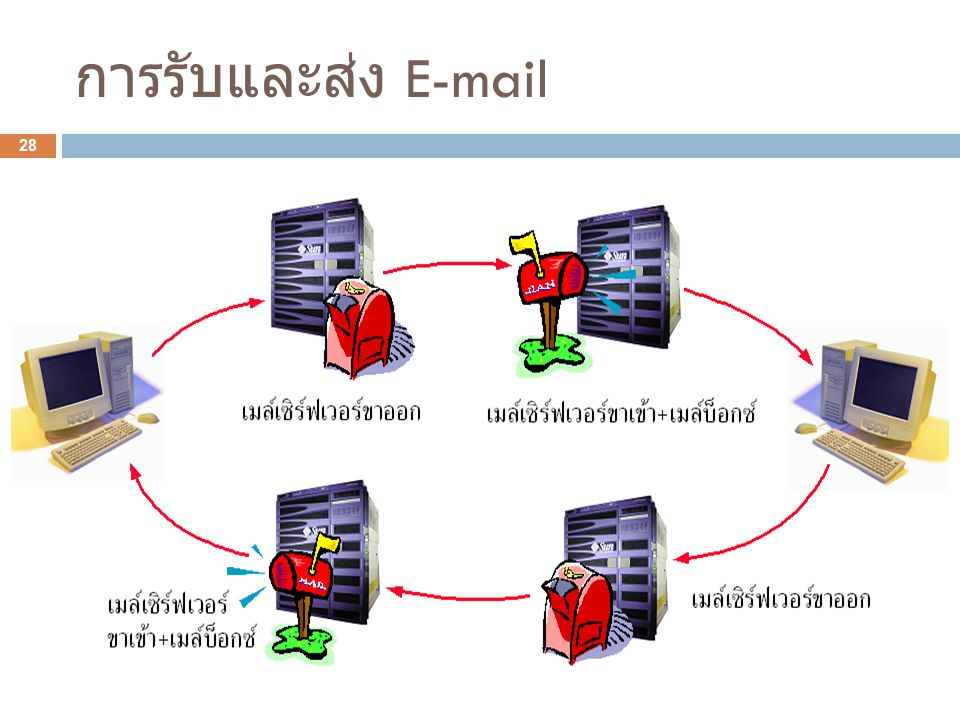 การรับและส่ง E-mail