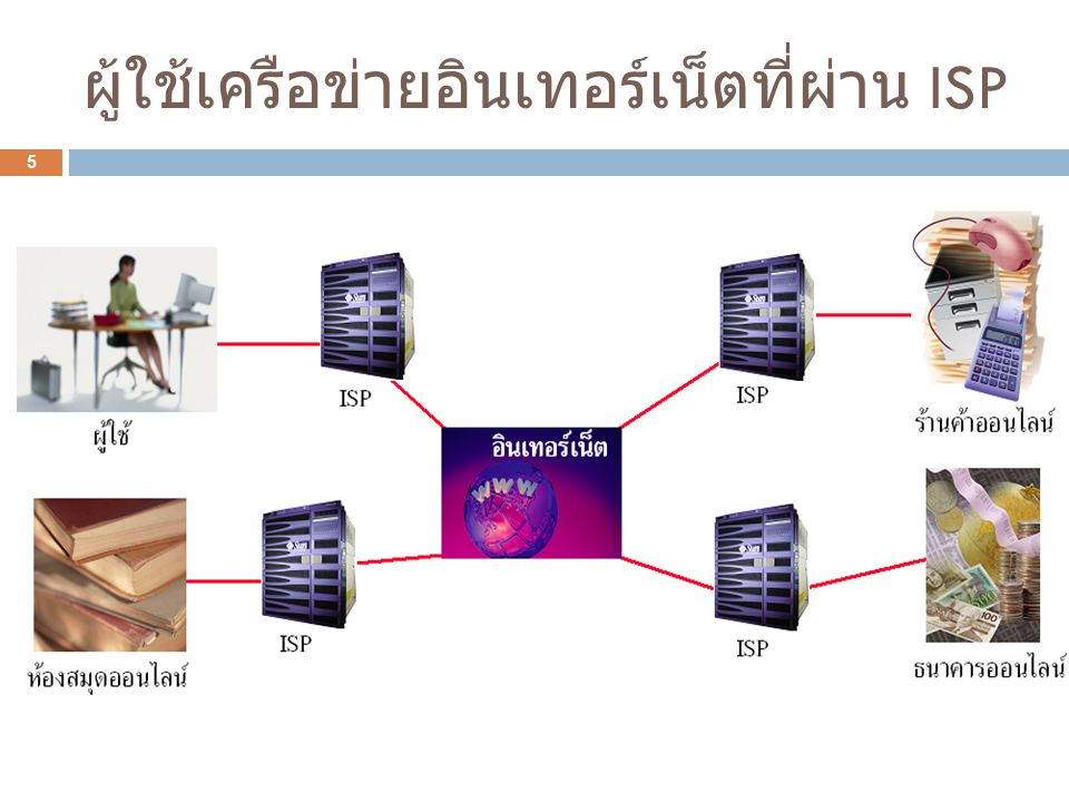 ผู้ใช้เครือข่ายอินเทอร์เน็ตที่ผ่าน ISP