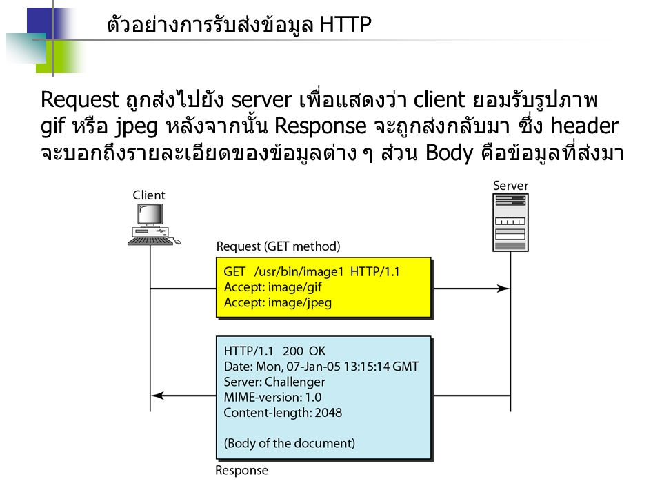 ตัวอย่างการรับส่งข้อมูล HTTP