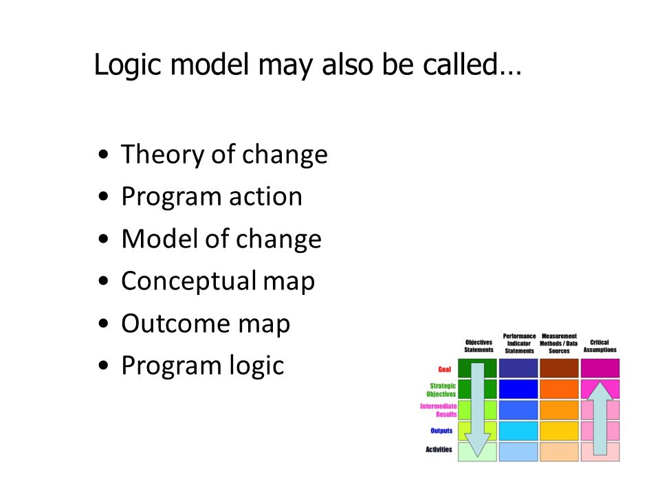 Logic model may also be called…