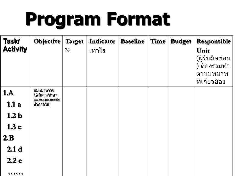 Program Format 1.A 1.1 a 1.2 b 1.3 c 2.B 2.1 d 2.2 e …… Task/ Activity
