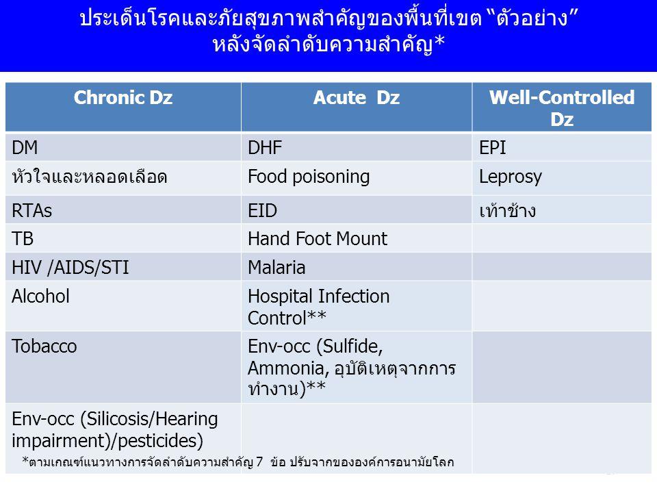 ประเด็นโรคและภัยสุขภาพสำคัญของพื้นที่เขต ตัวอย่าง