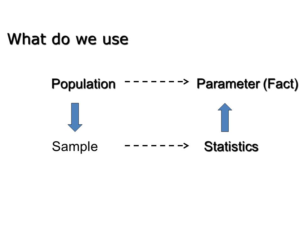 What do we use Population Parameter (Fact) Sample Statistics