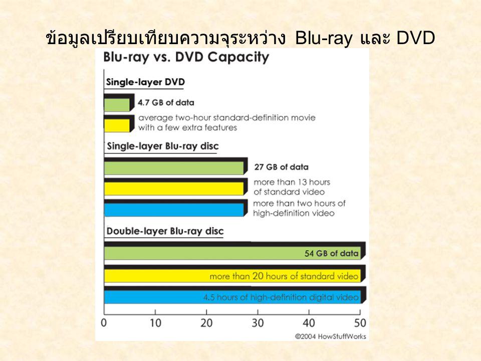 ข้อมูลเปรียบเทียบความจุระหว่าง Blu-ray และ DVD