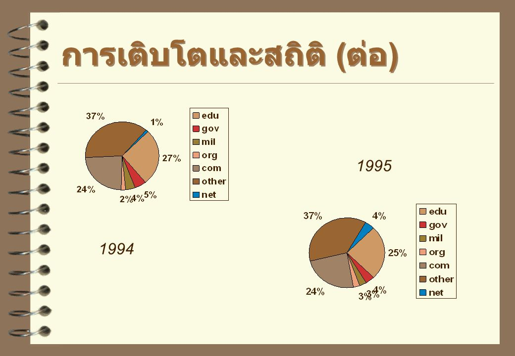 การเติบโตและสถิติ (ต่อ)