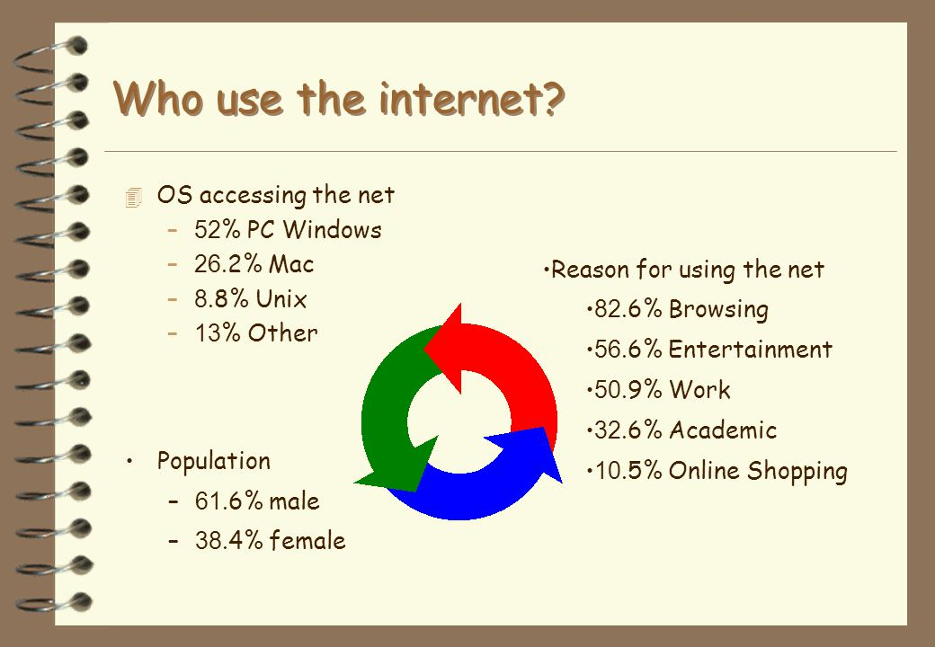 Who use the internet OS accessing the net 52% PC Windows 26.2% Mac