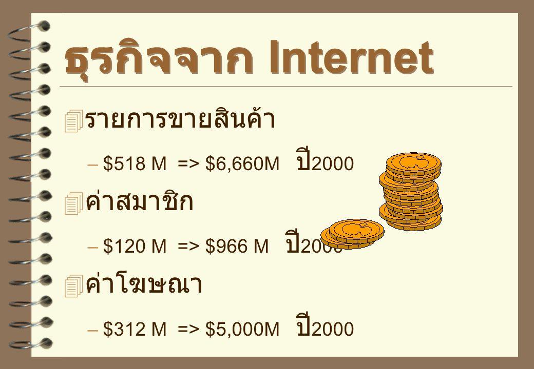 ธุรกิจจาก Internet รายการขายสินค้า ค่าสมาชิก ค่าโฆษณา
