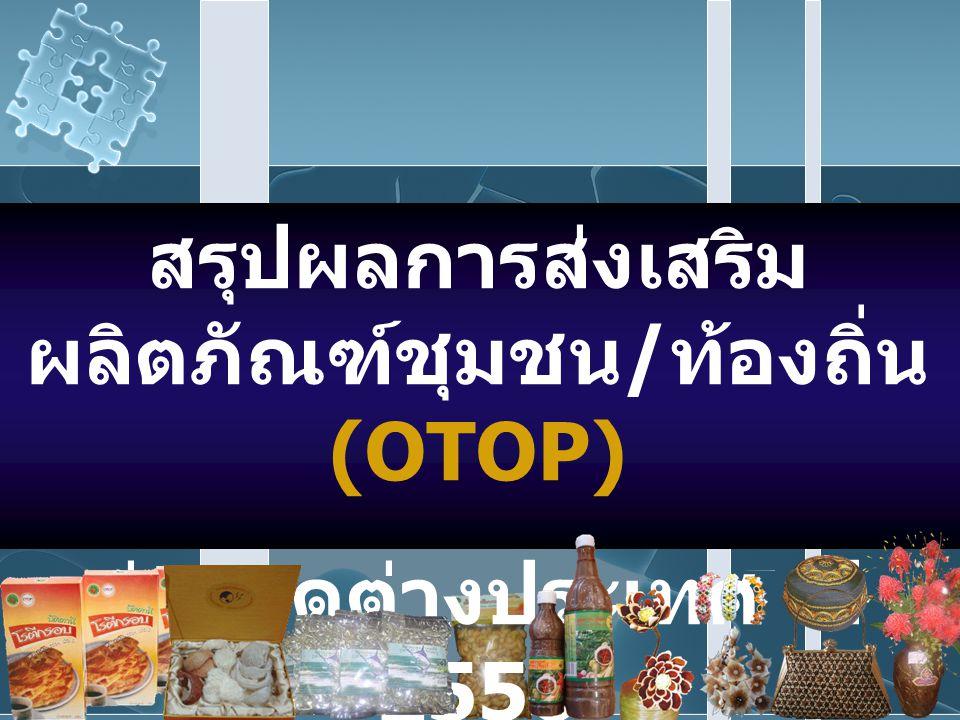 สรุปผลการส่งเสริมผลิตภัณฑ์ชุมชน/ท้องถิ่น (OTOP)