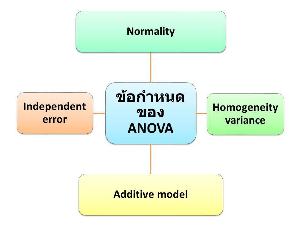 ข้อกำหนดของ ANOVA Normality Independent error Homogeneity variance