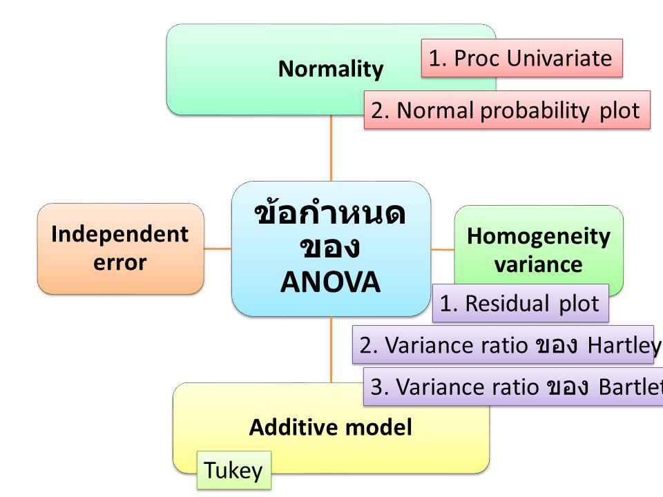 ข้อกำหนดของ ANOVA Normality 1. Proc Univariate