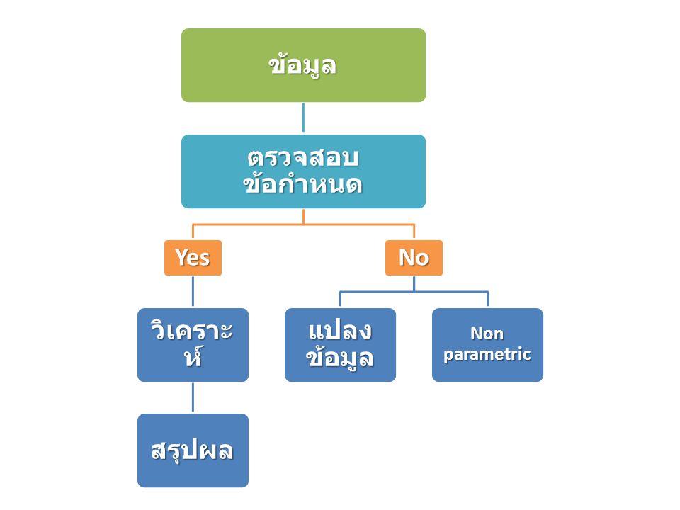 ข้อมูล ตรวจสอบข้อกำหนด Yes วิเคราะห์ สรุปผล No แปลงข้อมูล