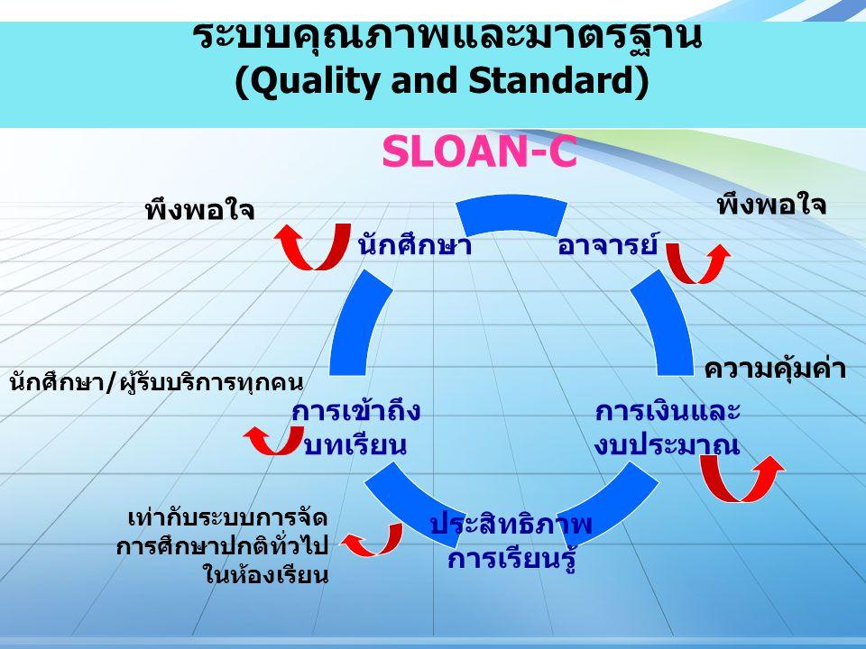 ระบบคุณภาพและมาตรฐาน (Quality and Standard)