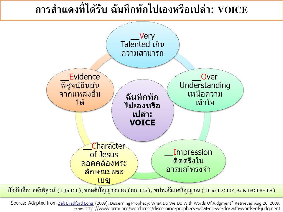 การสำแดงที่ได้รับ ฉันทึกทักไปเองหรือเปล่า: VOICE