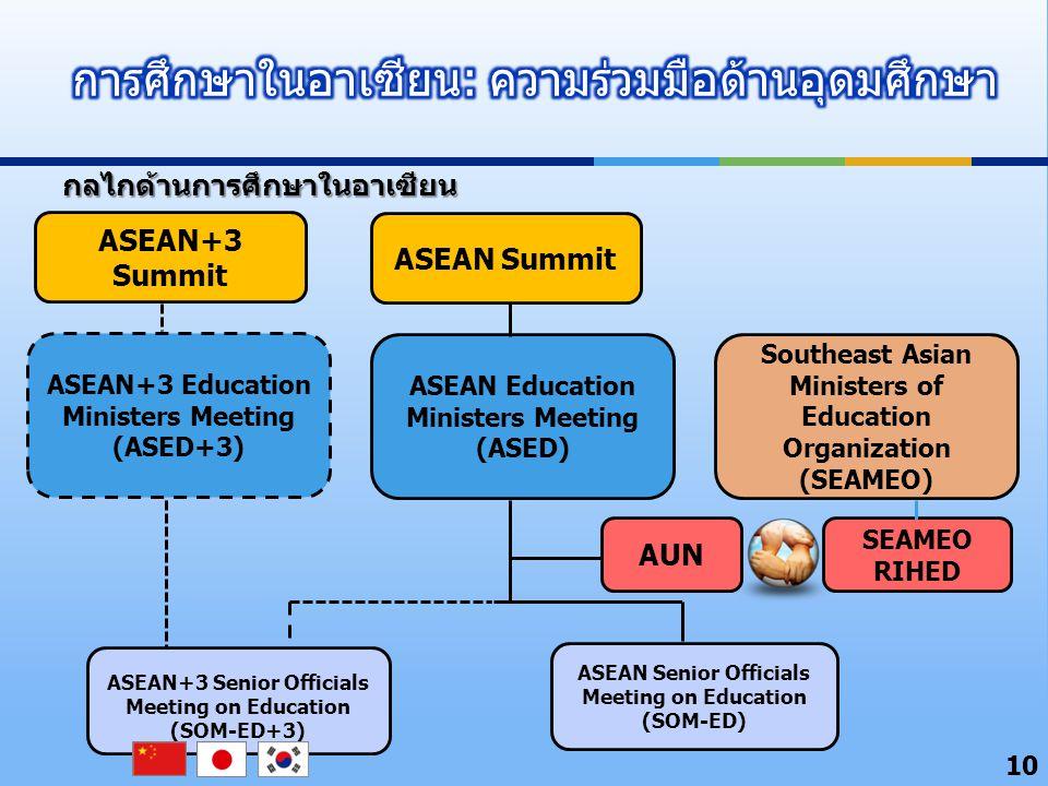 การศึกษาในอาเซียน: ความร่วมมือด้านอุดมศึกษา