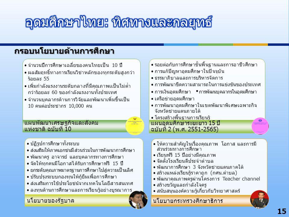 อุดมศึกษาไทย: ทิศทางและกลยุทธ์
