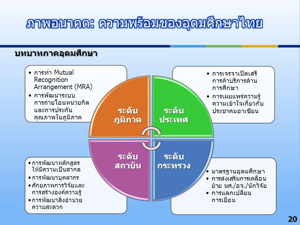 ภาพอนาคต: ความพร้อมของอุดมศึกษาไทย